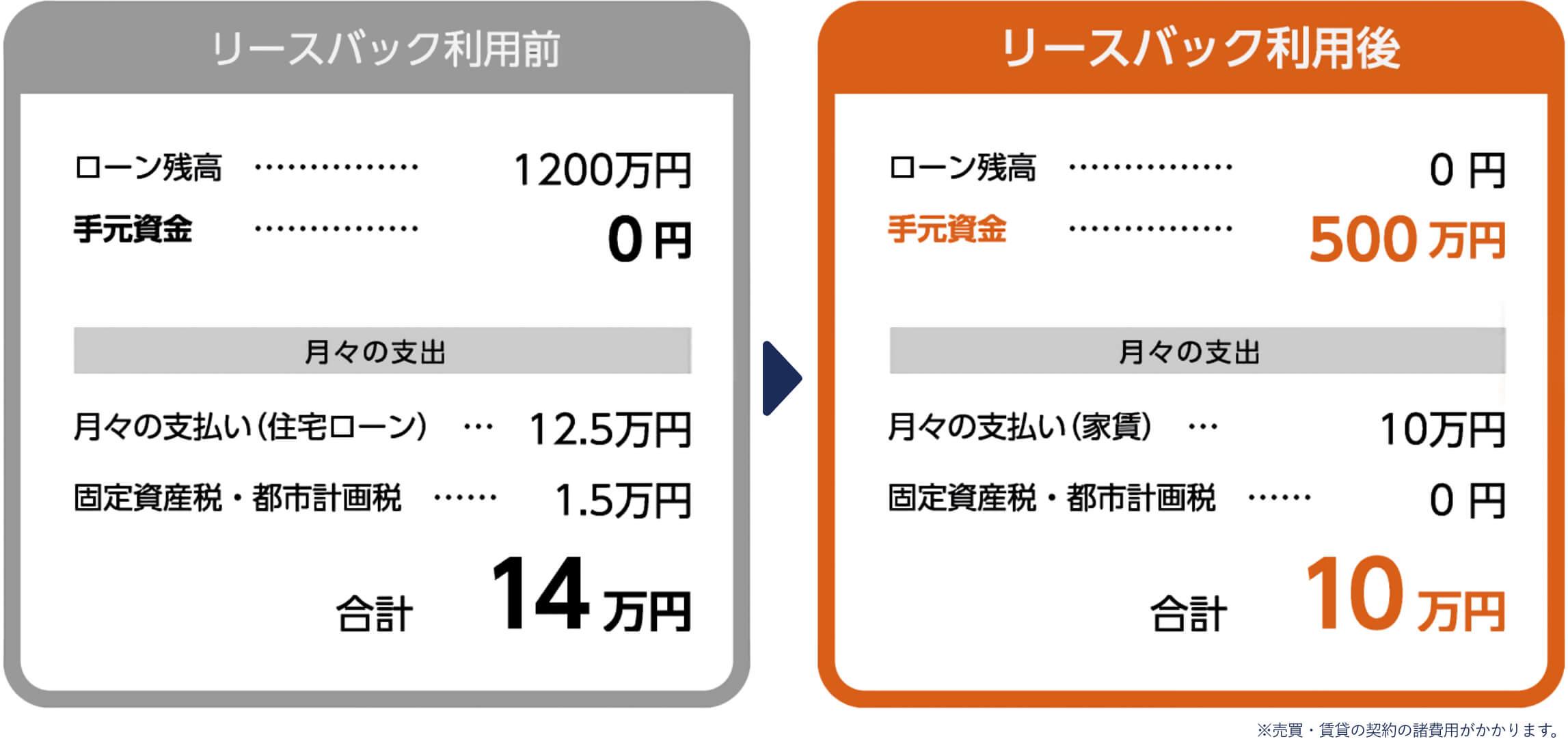 リースパック利用前とリースパック利用後の料金比較